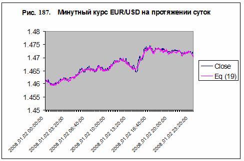 Моделирование валютного курса